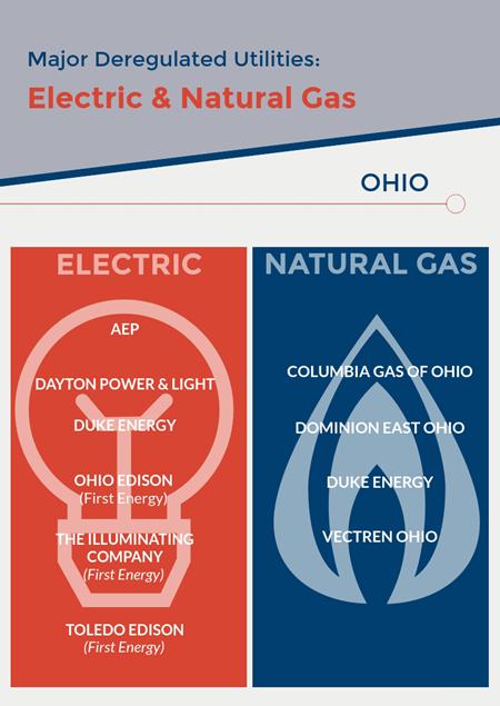 OHIO Energy