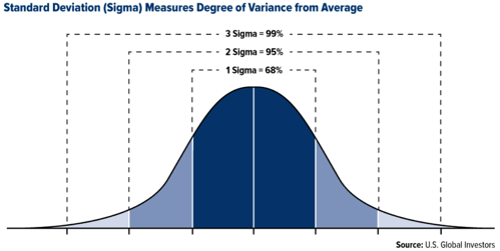 Six Sigma Graph