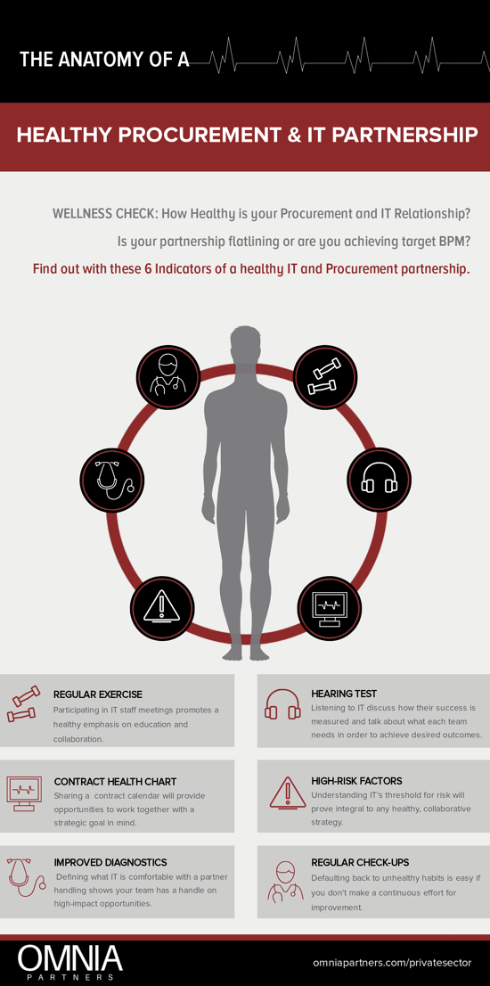 Wellness Check: How Healthy is Your Procurement and IT Relationship?
