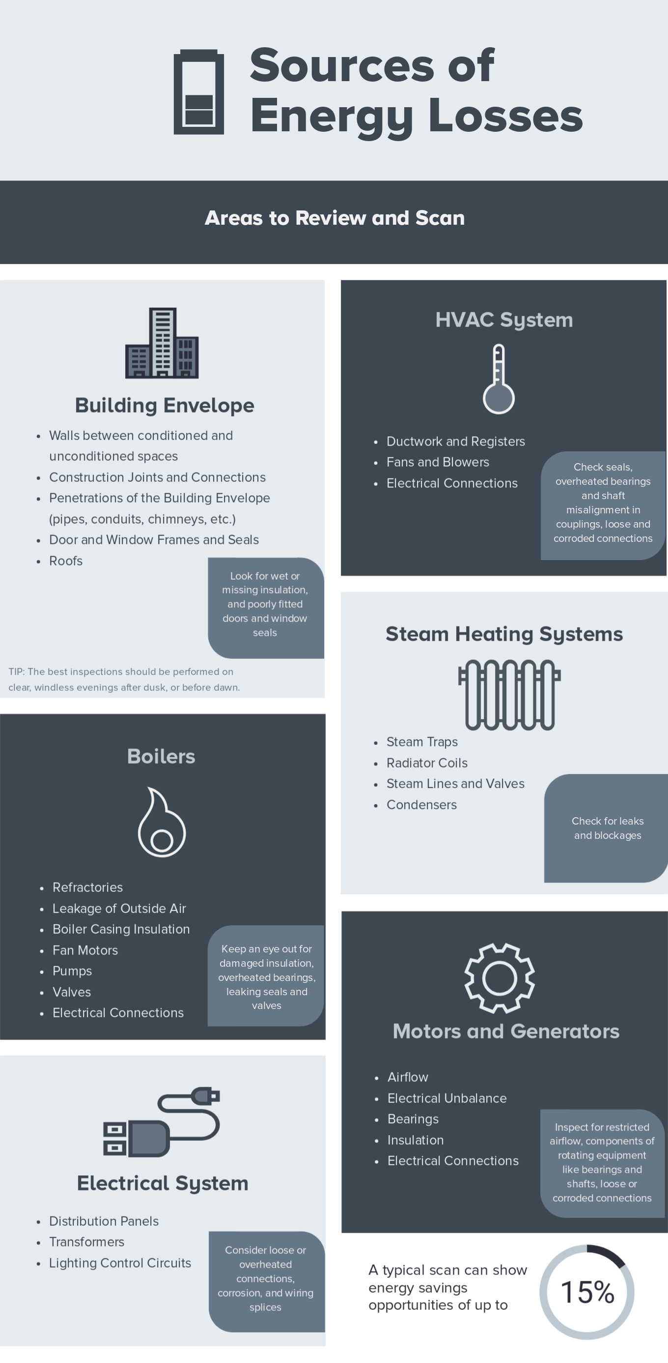Energy Losses Infographic