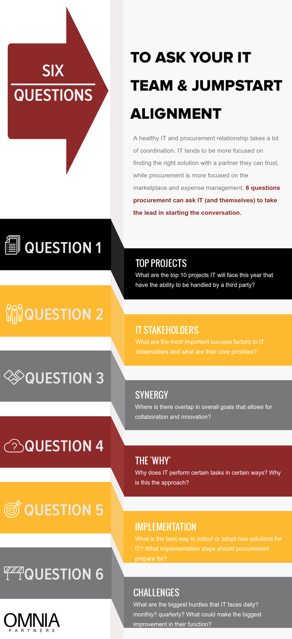 Source-One-6-Questions-Infographic