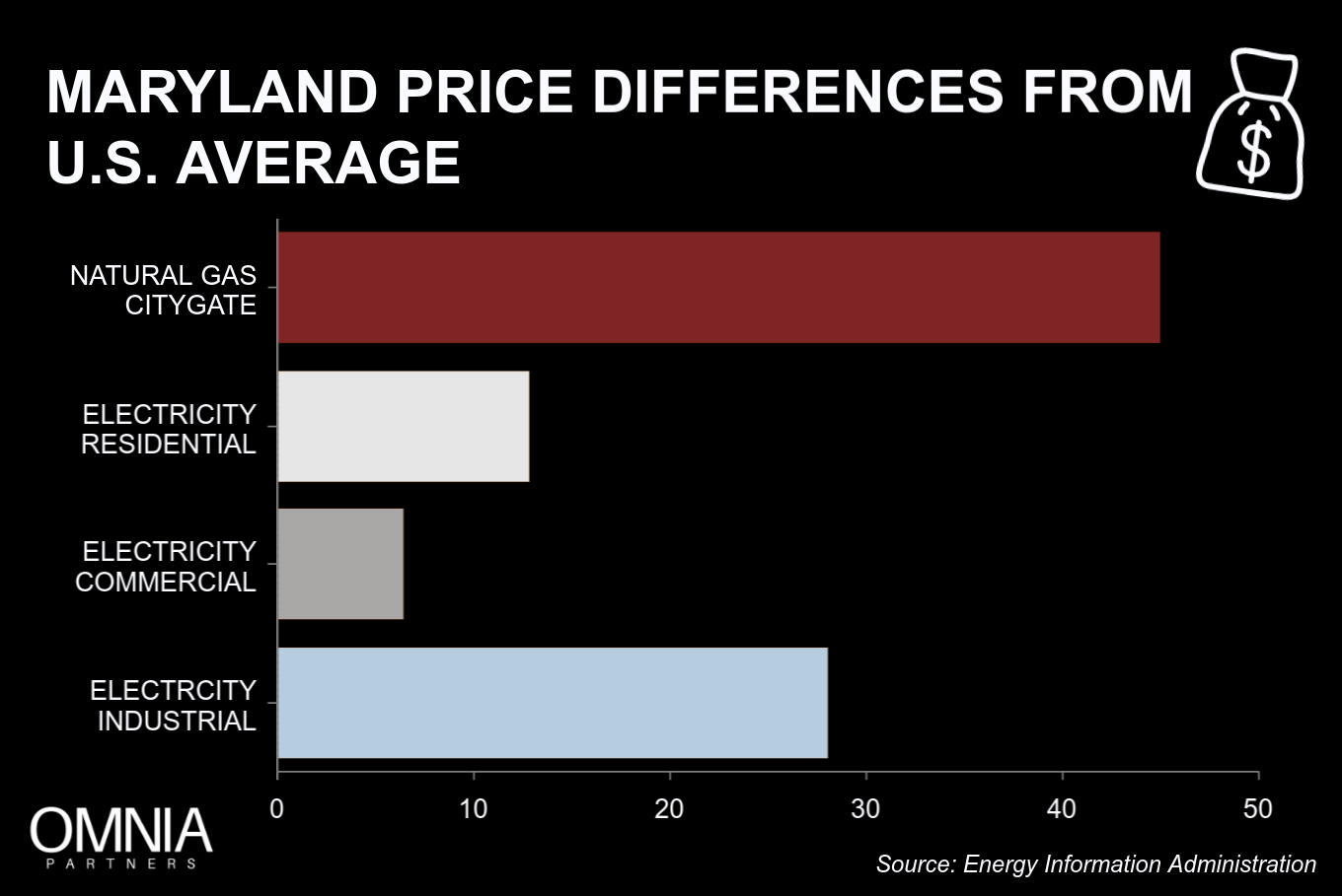 Trane_Maryland_Prices _august_2.png