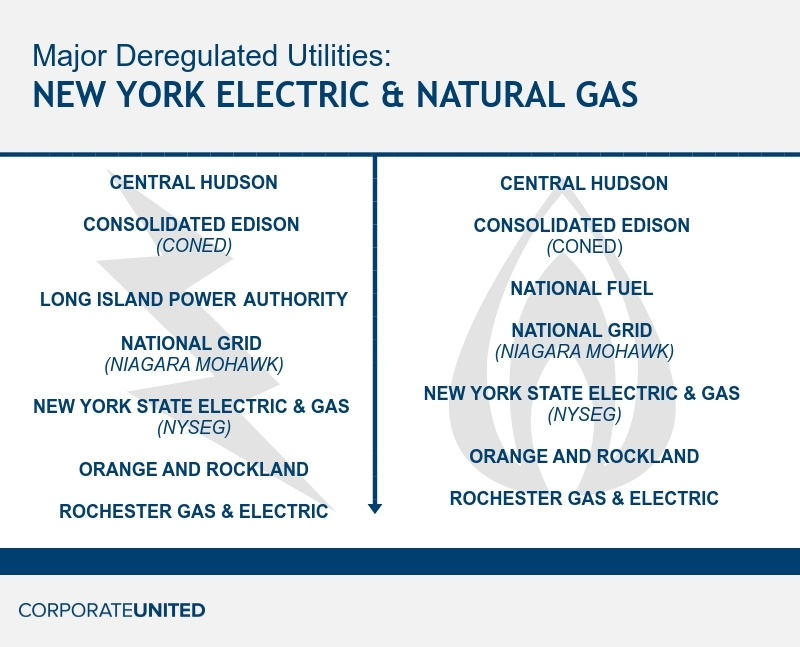 Trane_NY_Electric_Natural_Gas_Markets.jpg