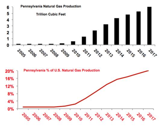 Pennsylvania Natural Gas Production