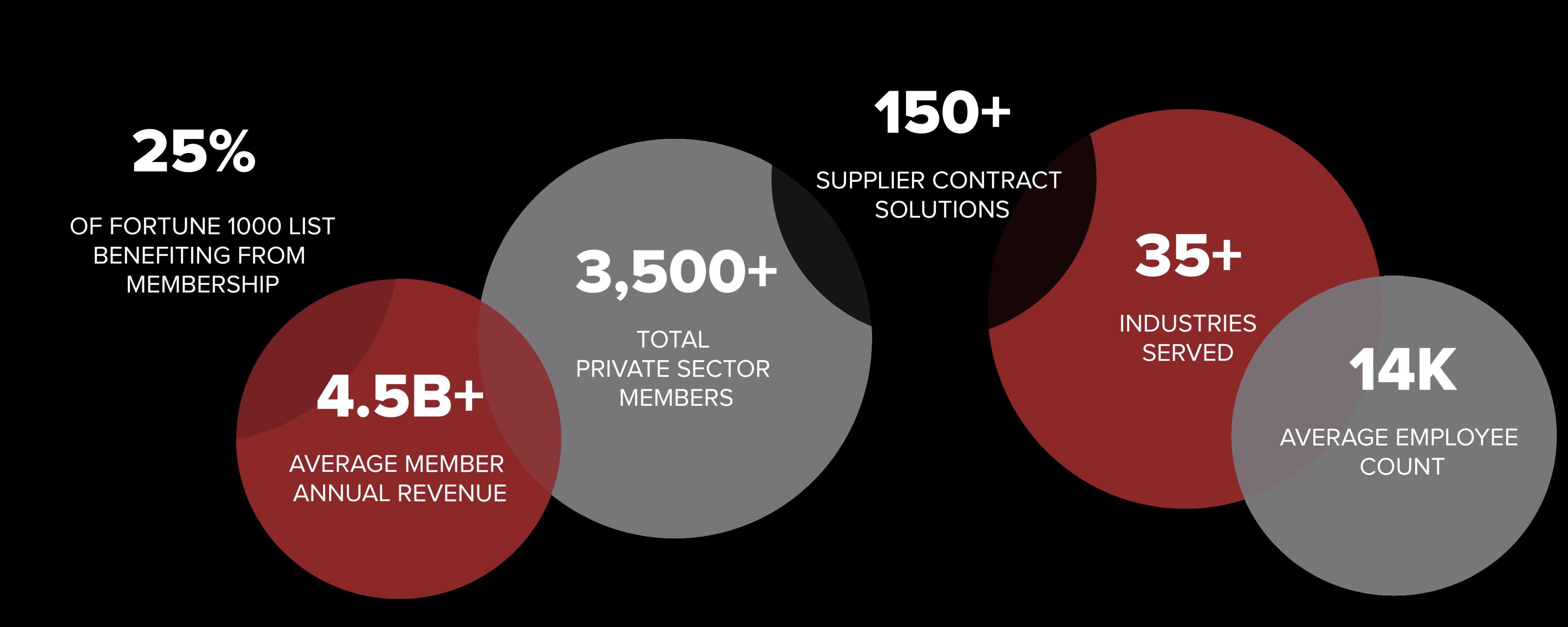 OMNIA Partners, Private Sector Membership Profile