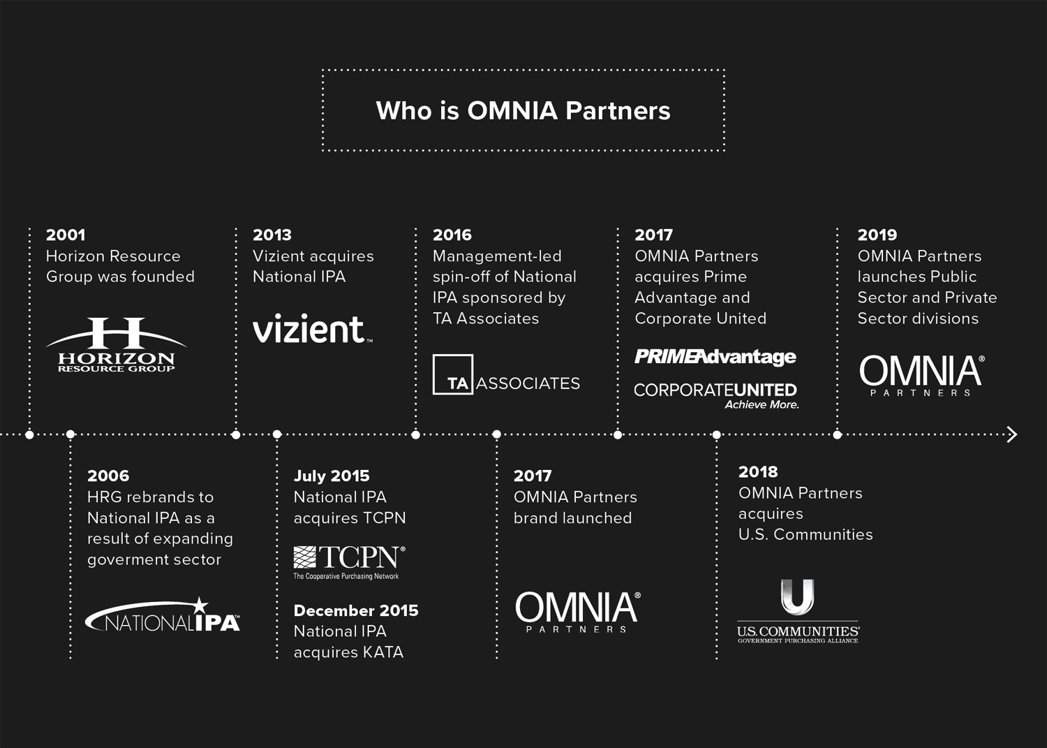 History of OMNIA Partners