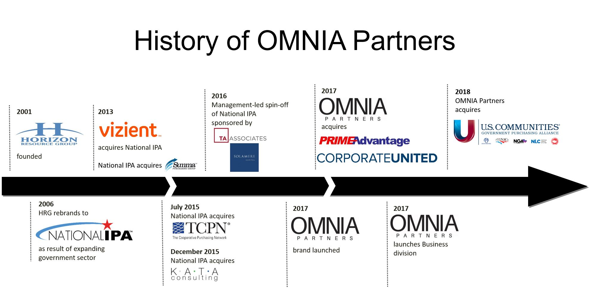 The History of OMNIA Partners