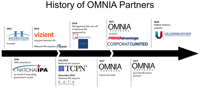 omnia-partners-history-timeline-12-04-18