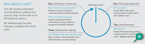 HP Print Security How Does it Work