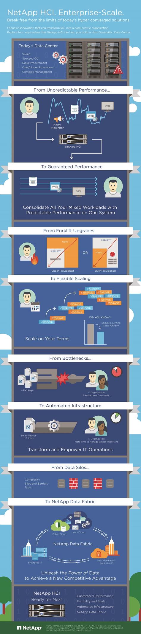 NetApp HCI Infographic