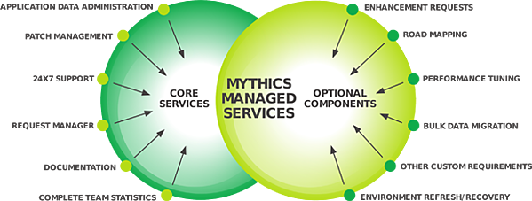 Mythics Managed Services