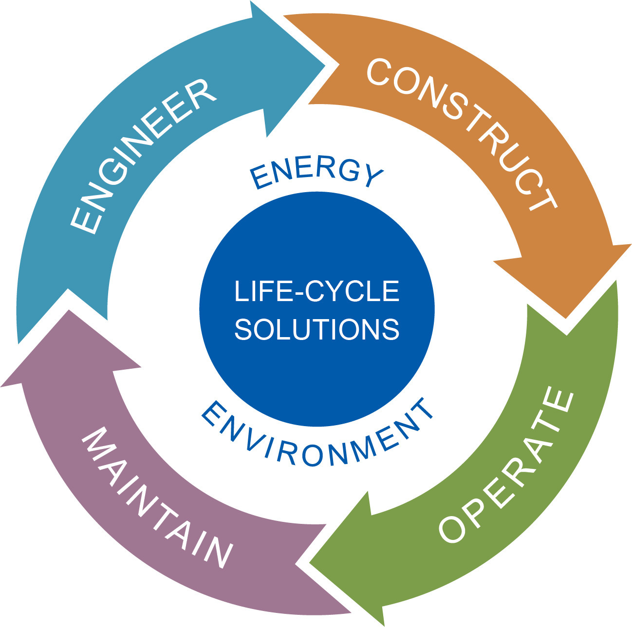 Overview LifeCycle Graphic