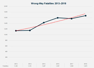 TAPCO Wrong-Way Graph