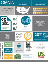 thumbnail of US Food: By the Numbers infographic