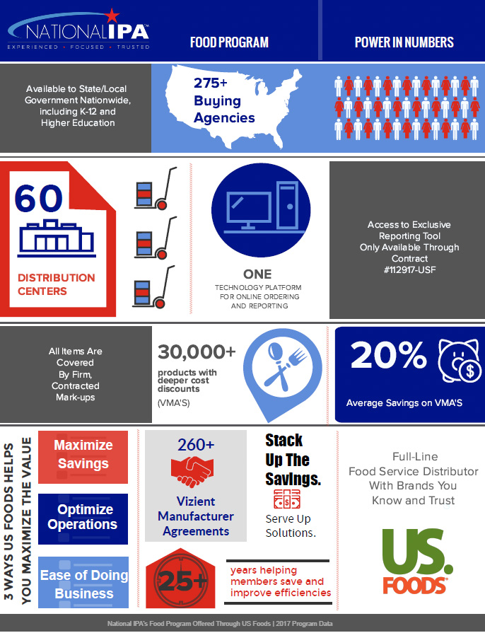 US Foods and National IPA collaboration infographic