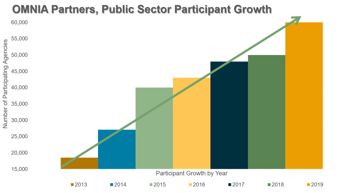 OMNIA Partners participant growth chart