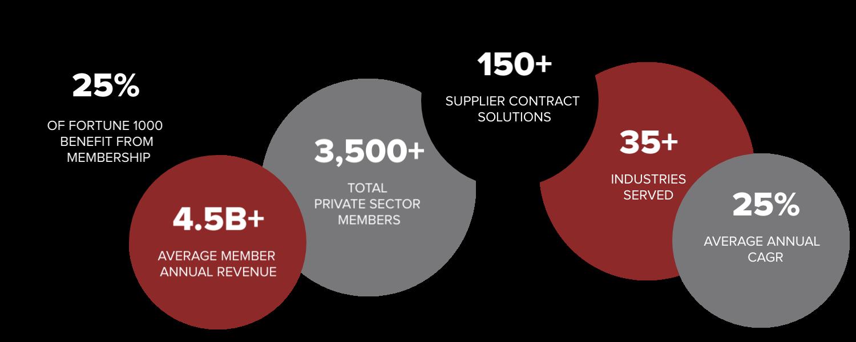 OMNIA Partners, Private Membership Profile