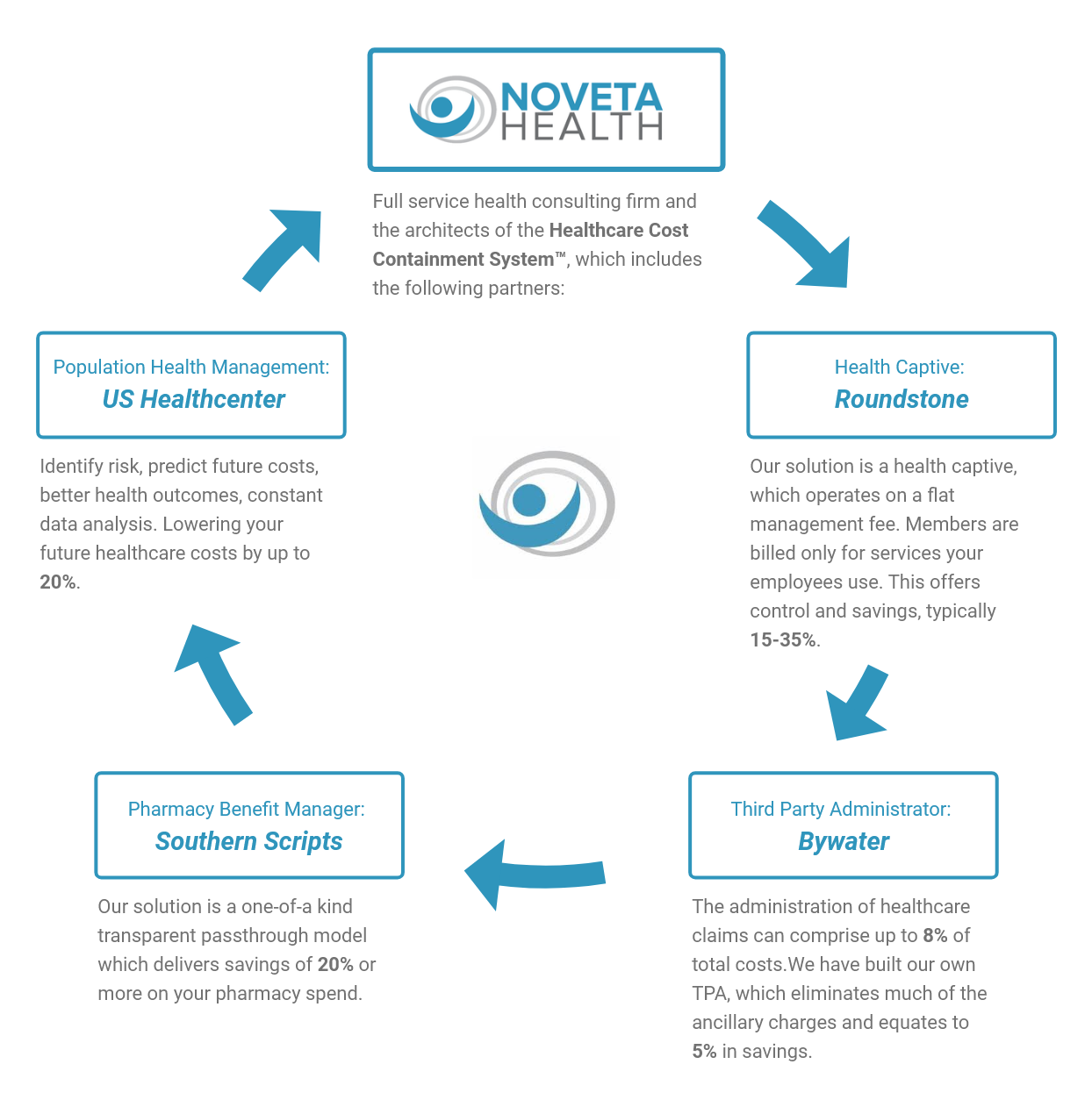Noveta-Cycle-Image