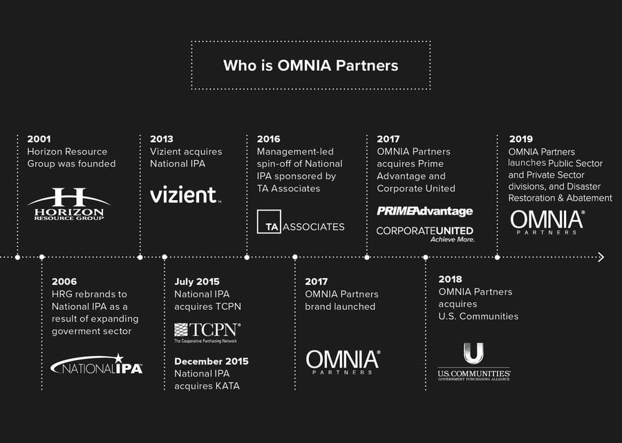 OMNIA Partners History