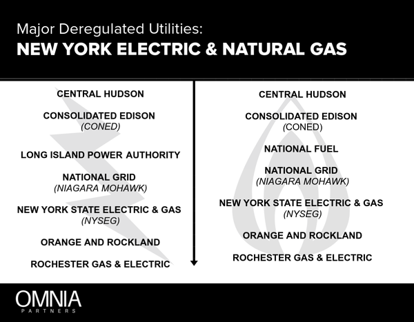 New York Energy Markets