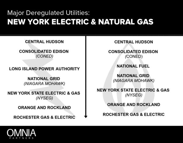 New York Energy Markets