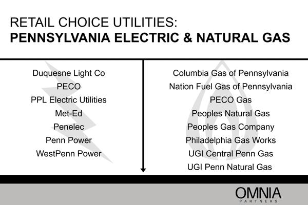 Pennsylvania Energy Markets