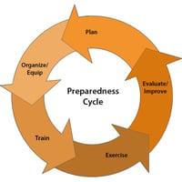 preparedness cycle flywheel