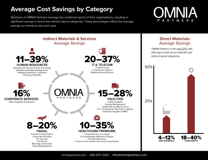 Average-Cost-Savings-by-Category