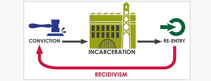 recidivism-cycle