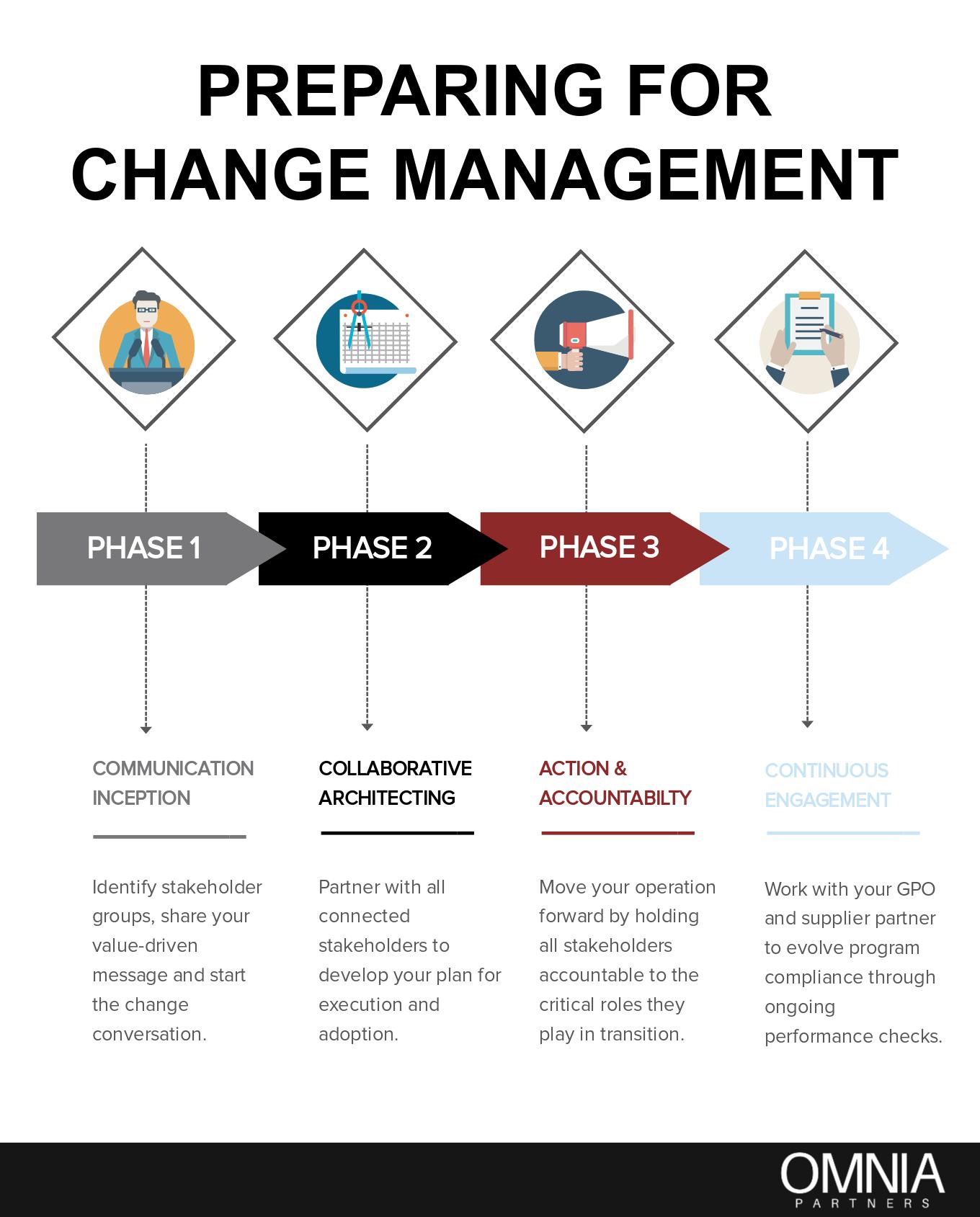 Preparing for Change Management Infographic