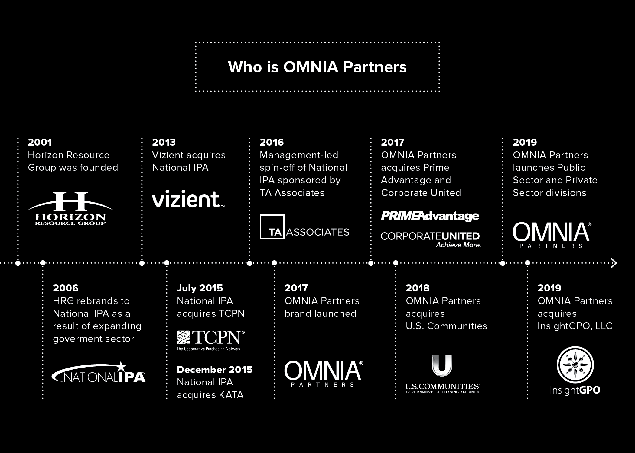 OMNIA Partners_ History Timeline Graphic-F-1