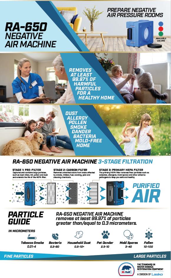 B-Air RA-650 Negative Air Machine