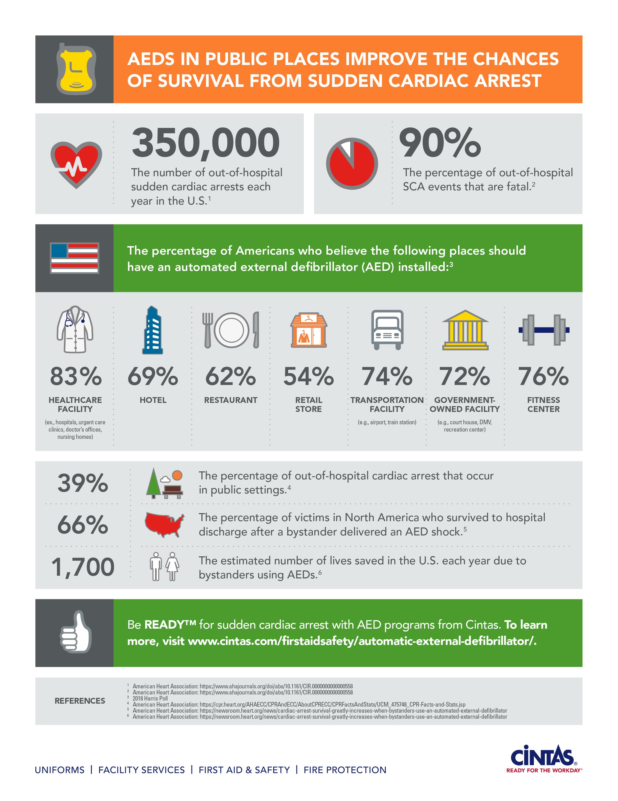 Cintas AEDs Infographic