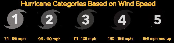 Hurricane-Categories