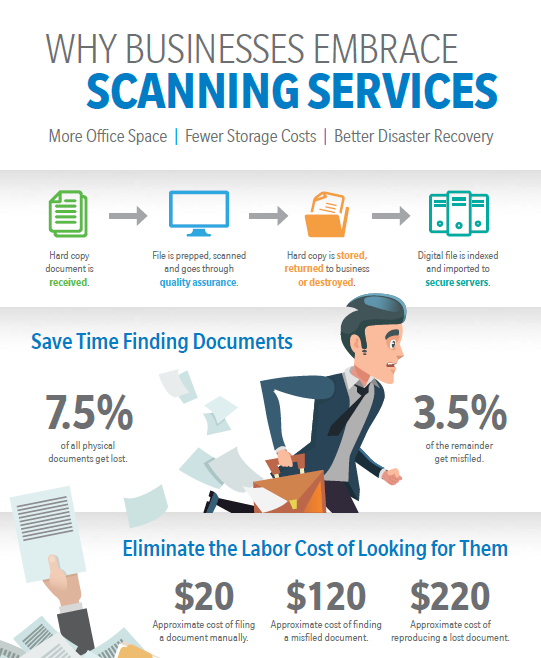 Scanning Services Infographic