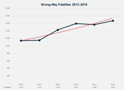 TAPCO Wrong-Way Graph
