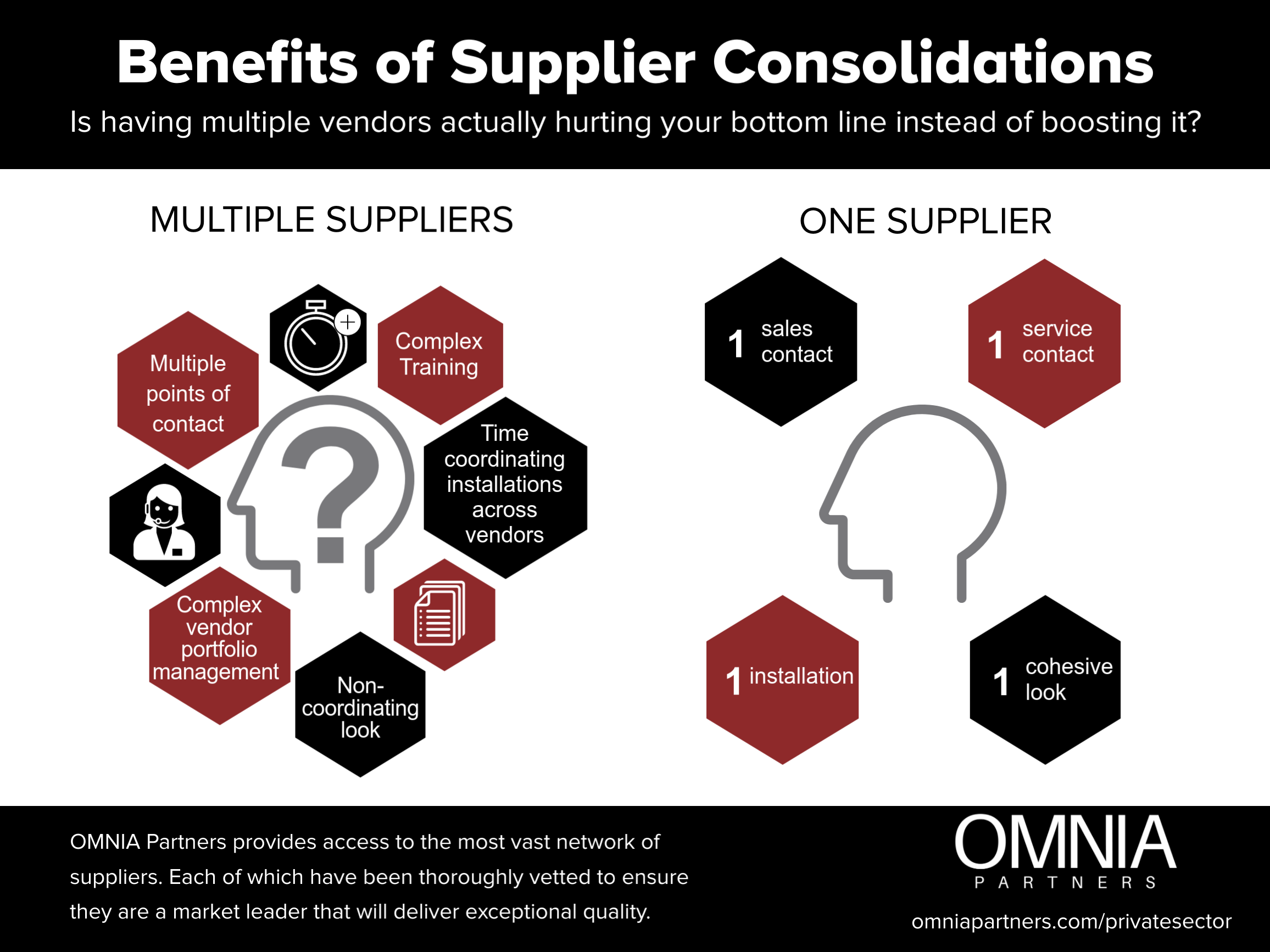 Supplier Consolidation Benefits