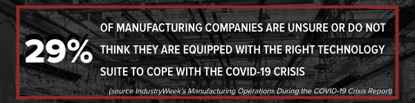 29% of manufacturing companies are unsure or do not think they are equipped with the right technology
